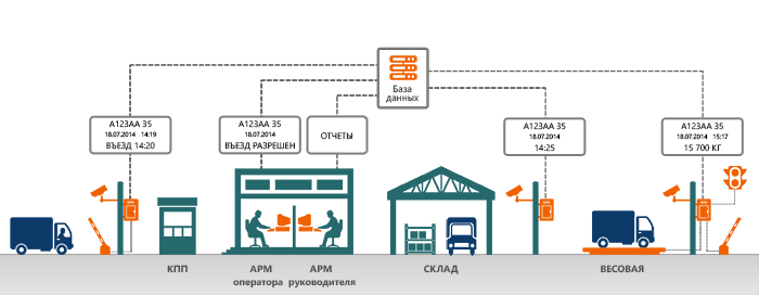 avtomarshal_scheme.png